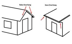 Learn how to build a shed roof with overhang. This article will teach you how to frame and make different types of overhang - gable (rack) and eave. Roof Overhang, Roof Trusses, Quick Square, Building A Shed Roof, Roof Truss Design, Roof Sheathing, Fascia Board, Lean To Shed, Gable Roof
