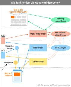 Modell Google Bildersuche (Grundlage für Bilder-SEO)