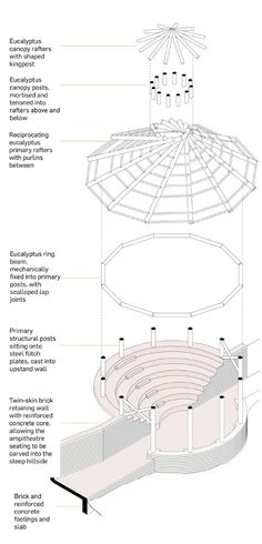 Lake Bunyonyi School dining hall by Peter Clegg and Alex Thomas – Weltbank – Home Recipe Dome Structure, Bamboo Structure, Timber Structure, Building Stairs, Building A House, Cordwood Homes, Bamboo Roof, House Roof Design, Earthship Home