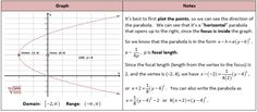 Get Equation of Parabola