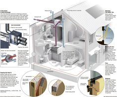 Passive Houses Get Good Graphic Explanation                                                                                                                                                                                 More