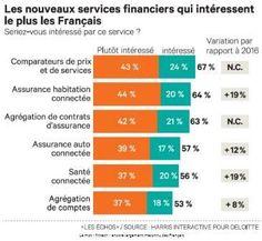 """Nicolas Pinto sur Twitter : """"[#Innovation] Les #services financiers qui intéressent les Français ! #FinTech #InsurTech #Banque #Assurance #Immobilier #Auto #Sante ... https://t.co/FPrscbjeKF"""""""
