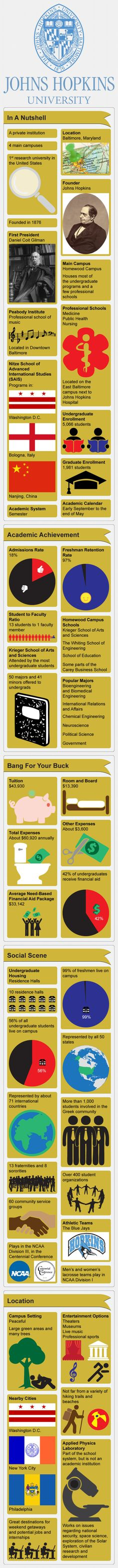 John Hopkins University Infographic. Correct for the most part!