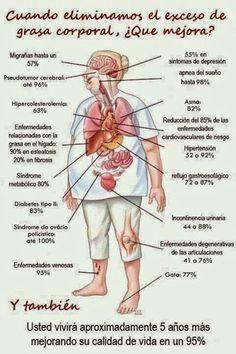Que es ? La obesidad es una enfermedad crónica tratable. Se produce cuando existe un exceso de tejido adiposo (grasa) en el cuerpo. Aparte ...