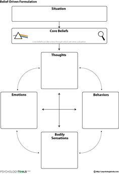 Belief Driven Formulation CBT Worksheet   Psychology Tools