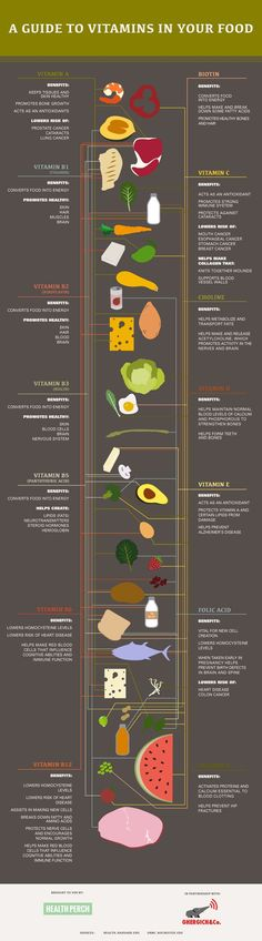 A Guide to Vitamins in Your Food Infographic is one of the best Infographics created in the Health category. Check out A Guide to Vitamins in Your Food now!