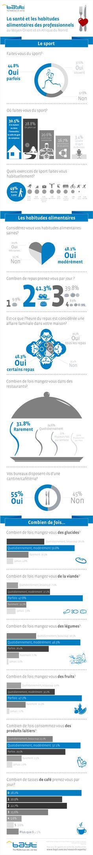 Infographie: La santé et les habitudes alimentaires des professionnels au Moyen-Orient et en Afrique du Nord