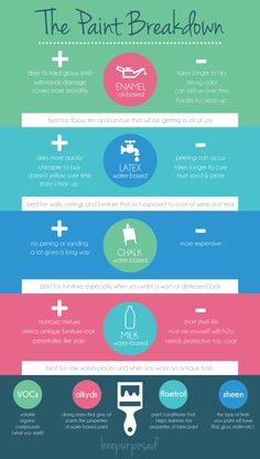 The Paint Breakdown - great info for using different types of paint on furniture.