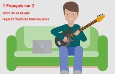 Saviez-vous qu'1 Français sur 2 regarde désormais YouTube tous les jours ?