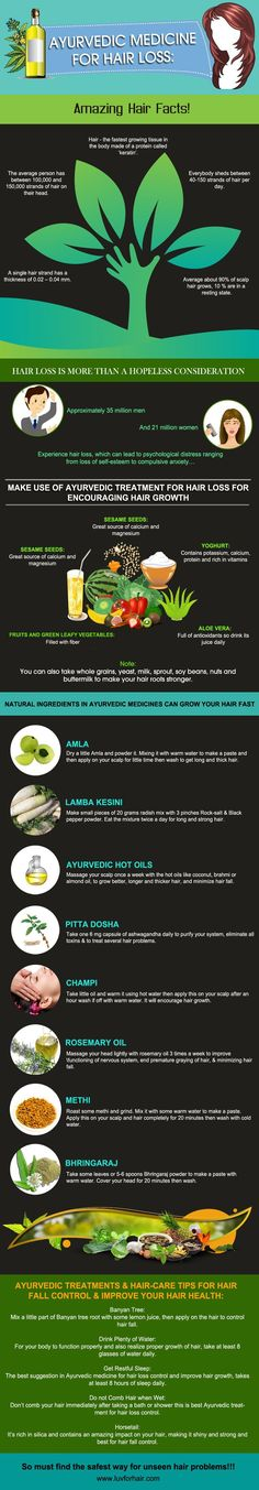 Ayurvedic Medicine for Hair Loss Infographic provides a list of items you can find at home to prevent hair loss and promote hair growth.
