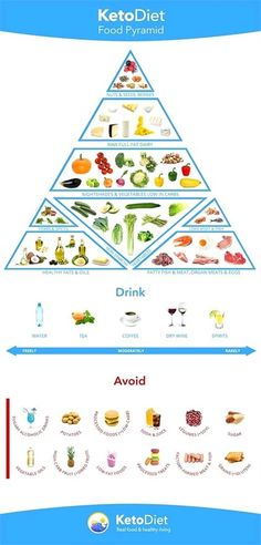 Food Pyramid: foods to eat and avoid on a keto diet. (also primal-friendly!)Ketogenic Food Pyramid: foods to eat and avoid on a keto diet. (also primal-friendly! Keto Diet Plan, Low Carb Diet, Diet Plans, Atkins Diet, No Dairy Diet, Carb Free Diet, Dr Atkins, Paleo Plan, Ketogenic Recipes