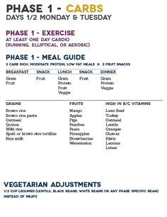 The fast metabolism diet phase 1