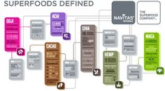 The mission of Navitas Naturals is to provide the finest organic superfoods that increase energy and enhance health. Since 2003, health-conscious people have been choosing our organic superfoods because they're a diverse whole-food source of antioxidants, protein, essential fats, minerals, vitamins and other key nutrients.