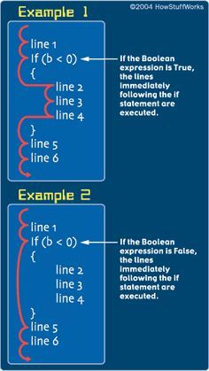 Pointers: Understanding Memory Addresses - The Basics of C Programming | HowStuffWorks