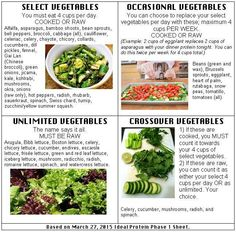 Ideal Protein Veggie Cheat Sheet
