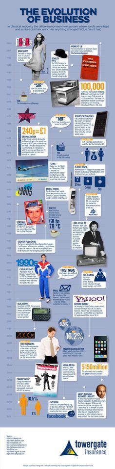 La Evolución del Negocio #Infografia - The evolution of business #infographic