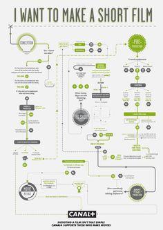 Neste infográfico você tem um esquema sobre como produzir um filme curto. Vale a pena conferir, para você que pensa que é tão simples assim.
