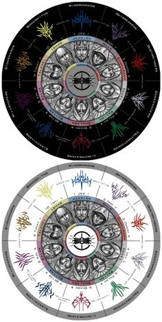Knights Radiant: Radial Heralds/Orders Chart