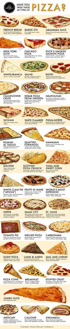 Pizza Styles.