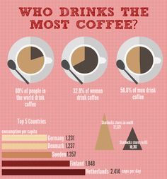 who-drinks-the-most-coffee_5344ffb96ef20.png