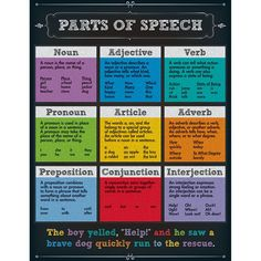 The colorful chalkboard design of this Parts of Speech chartlet is sure to…