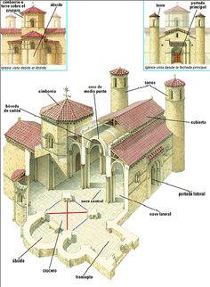 Iglesia románica Cathedral Architecture, Byzantine Architecture, Romanesque Architecture, Roman Architecture, Architecture Drawings, Historical Architecture, Architecture Details, Chateau Moyen Age, Architecture Romane