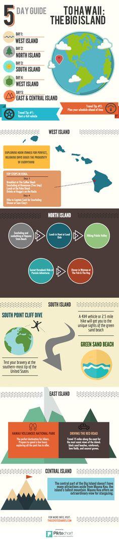 5 Day Guide to the Big Island Hawaii