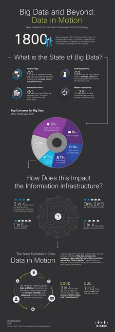 Big Data and beyond infographic: Data in Motion - Cisco Infographic