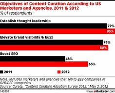 Content Curation Can Inform, Engage Customers