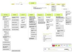 kimdirector-UX 디자이너들의 필수 용어 사전: Information Architecture (IA/정보 아키텍처)