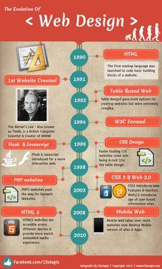 Evolution of web design 1990