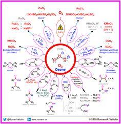 (7) Ozone 1839 – ChemInfoGraphic