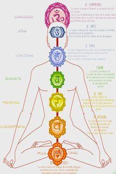 LES CHAKRAS - Yoga et Energies