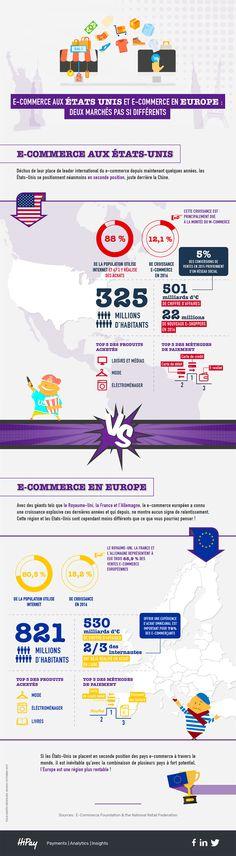 E-commerce  Etats-Unis et Europe, deux marchés pas si différents 24432415b576