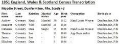 07 Apr 1851 Andrew Coventry family Moodie St Dunfermline Place Names, Coventry, Scotland