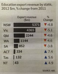 Australian education exports in 2012 by state. Leading are the most populous east coast states of New South Wales, Victoria and Queensland. In 2012 they respectively attracted export revenue of $5,371 million, $4,365 million and $2,244 million. Source: Australian Bureau of Statistics.