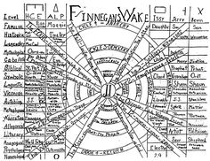 """Finnegans Wake by James Joyce. The ideal reader of the Wake would suffer from """"ideal insomnia"""" and, on completing the book, would turn to page one and start again, and so on in an endless cycle of reading. James Joyce Finnegans Wake, Laszlo Moholy Nagy, Literary Criticism, Thing 1, Reading Strategies, Graphic Organizers, Read Aloud, Book Recommendations, Embedded Image Permalink"""