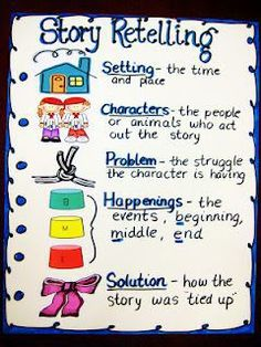"""Retelling Stories Anchor Chart and printable for creating a """"retelling rope."""" Cu… Retelling Stories Anchor Chart and printable for creating a """"retelling rope. Reading Activities, Reading Skills, Teaching Reading, Retelling Activities, Guided Reading, Reading Response, Kindergarten Reading Strategies, Sequencing Events, Kindergarten Posters"""
