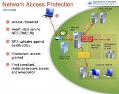 NAP: Protección de acceso a datos