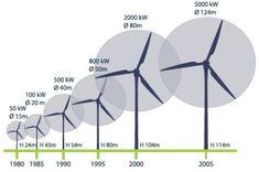 Turbinas eólicas de distintos tamaños
