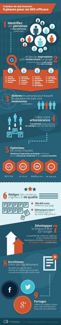 SEO & Personas : infographie 9 phases du seo                                                                                                                                                                                 Plus
