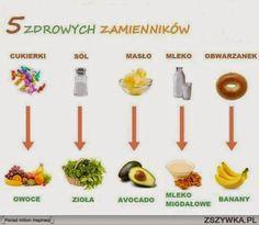 ZIELONA KUCHNIA ZDROWIA: Zdrowe zamienniki- zdrowe odżywianie