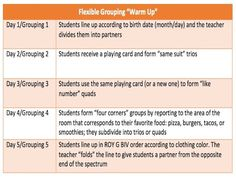 How To Use Flexible #Grouping In The Classroom  #tlchat #edchat