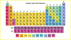 80 best periodic table hd images on pinterest this color periodic table wallpaper contains each elements atomic number symbol name and atomic mass with vividly colored tiles for the element groups urtaz Choice Image