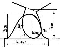 Связь параметров оката рукава и проймы