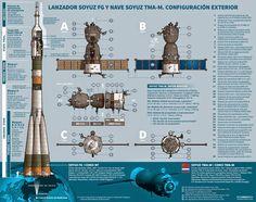 zemiorka: El y La Soyuz: infografía detallada