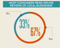 Online reviewers are altruistic [infographic] | Econsultancy