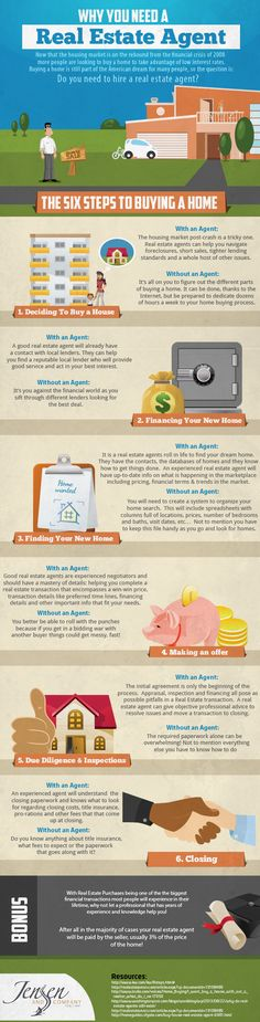 Why You Need  A Real Estate Agent Infographic! I'm going to throw out a challenge to everyone who reads this! I constantly emphasize and stress the importance of using a Real Estate Professional to help you with the most sale and purchase you will most likely make during your lifetime! I know the pro's of enlisting their help! I'd like to hear some feedback on reasons why not to utilize a Real Estate Professional and open this up for conversation!
