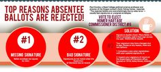 Absentee Ballot | Top Reasons They Are Rejected by Supervisor of Elections Office