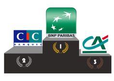 Les banques françaises sur les réseaux sociaux http://ozil-conseil.com/les-banques-francaises-sur-les-reseaux-sociaux-etude/